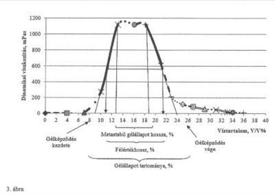 Fázisinverzióra alkalmas, kolloid diszperz rendszer szénhidrogén termelő kutak serkentésére
