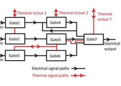 Termikus-elektromos integrált áramkörök (TELC)