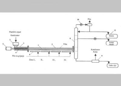 Eljárás és filmreaktor műanyaghulladék krakkolására