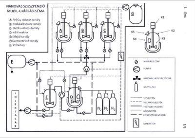 Berendezés nanovas-szuszpenzió gyártására