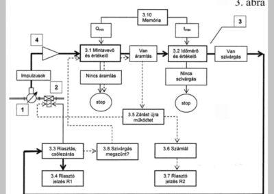Eljárás és berendezés csőhálózatoknál fellépő szivárgások észlelésére